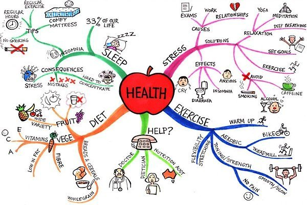 mind map health